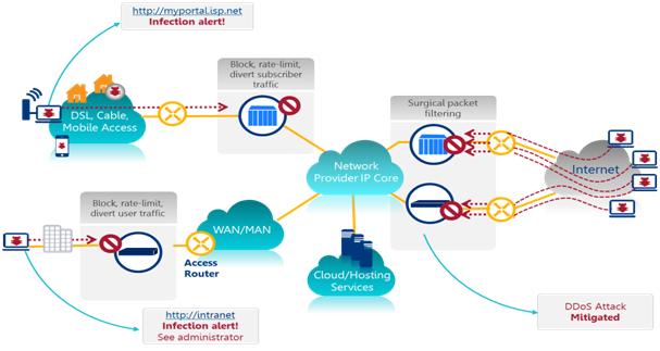 Gateway Level Managed Firewall