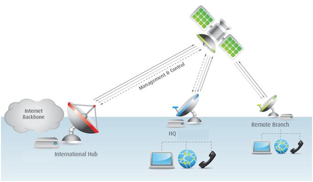 KU BandVSAT Connectivity