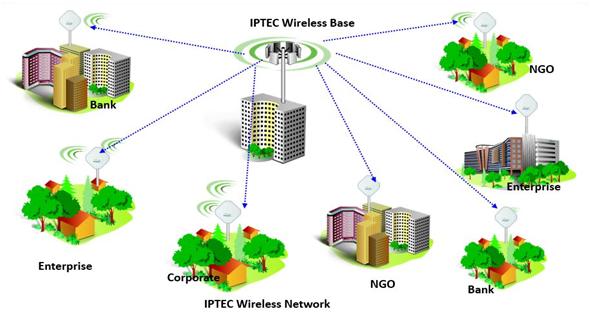 Wireless P2PPtMP Internet Connectivity